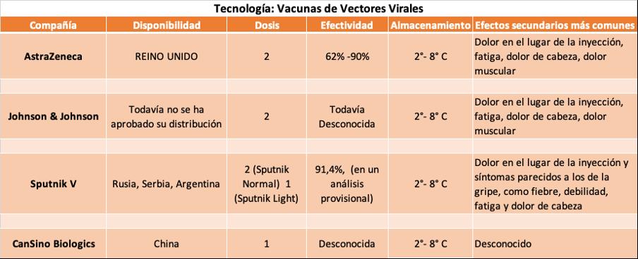 Las Vacunas Contra La Covid 19 Y Su Mecanismo De Acci U00f3n